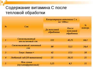 Содержание витамина С после тепловой обработки
