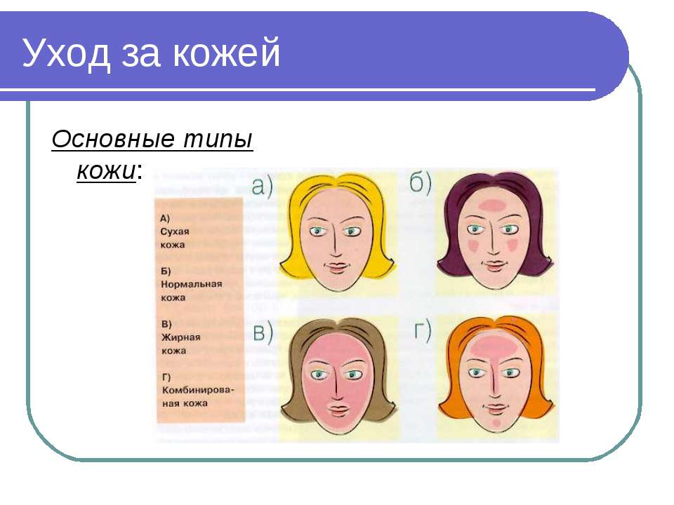 Уход за кожей Основные типы кожи: