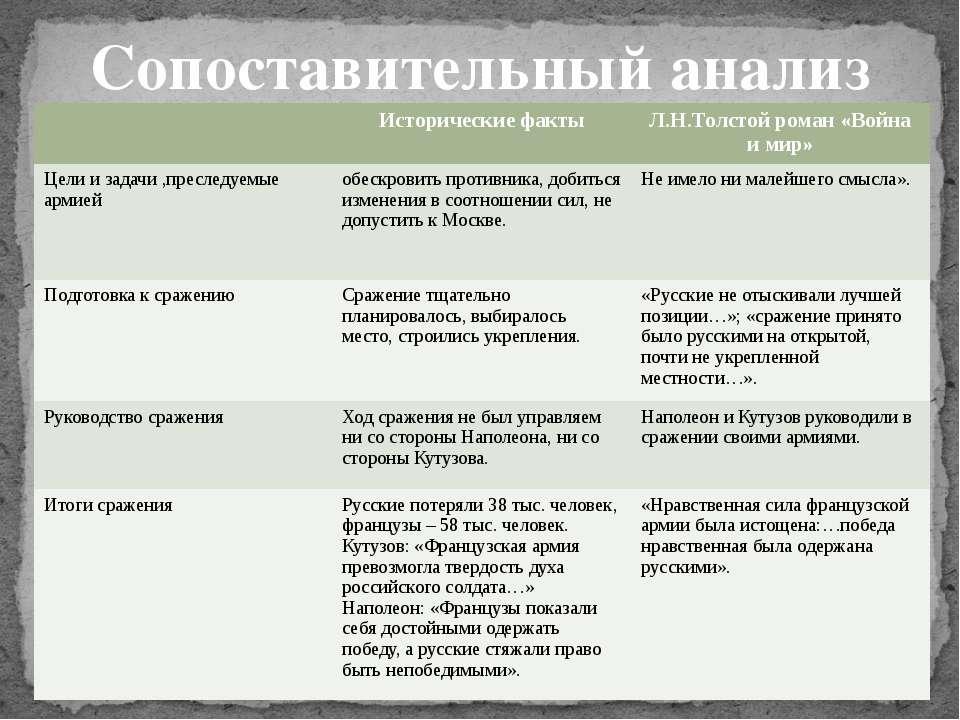 Сопоставительный анализ Исторические факты Л.Н.Толстойроман «Война и мир» Цел...