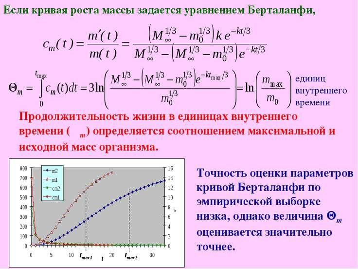 Точность оценки параметров кривой Берталанфи по эмпирической выборке низка, о...