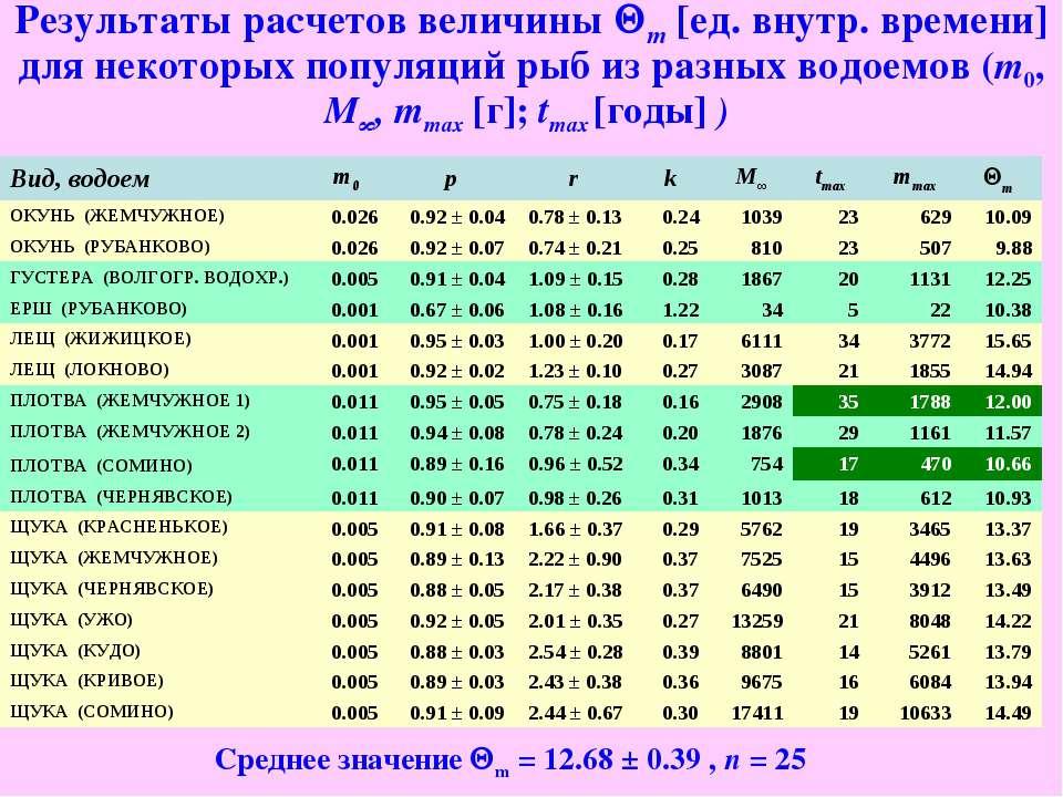 Результаты расчетов величины Qm [ед. внутр. времени] для некоторых популяций ...