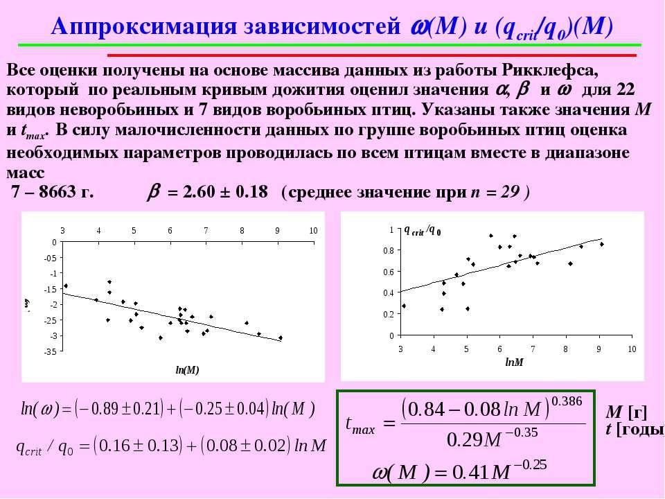 Аппроксимация зависимостей w(M) и (qcrit/q0)(M) Все оценки получены на основе...