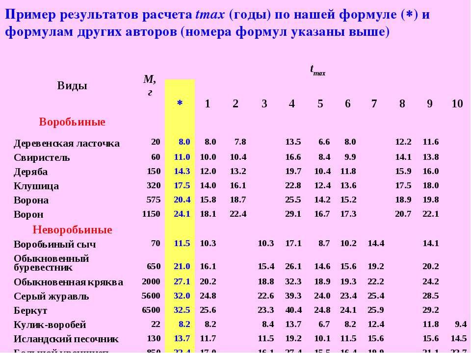 Пример результатов расчета tmax (годы) по нашей формуле ( ) и формулам других...