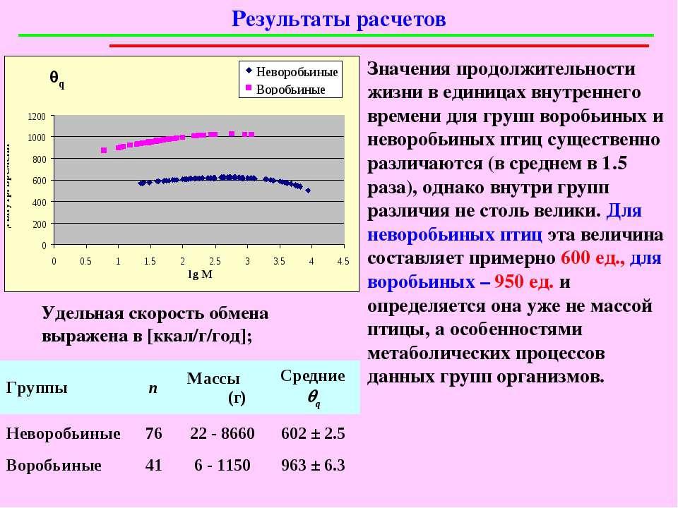 Удельная скорость обмена выражена в [ккал/г/год]; Результаты расчетов Значени...