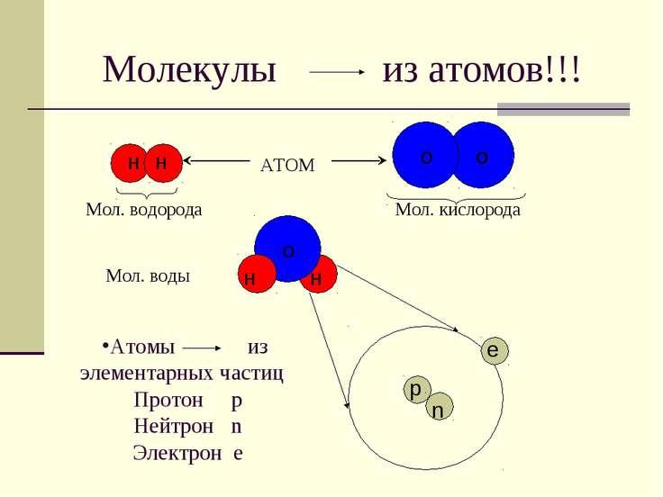 Молекулы из атомов!!! Атомы из элементарных частиц Протон р Нейтрон n Электро...