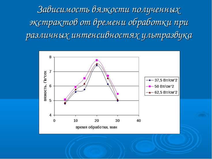 Зависимость вязкости полученных экстрактов от времени обработки при различных...