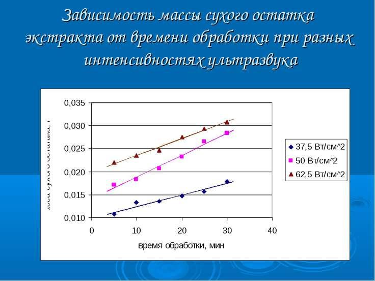 Зависимость массы сухого остатка экстракта от времени обработки при разных ин...