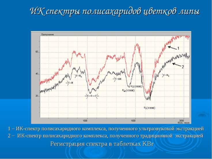 ИК спектры полисахаридов цветков липы 1 – ИК-спектр полисахаридного комплекса...