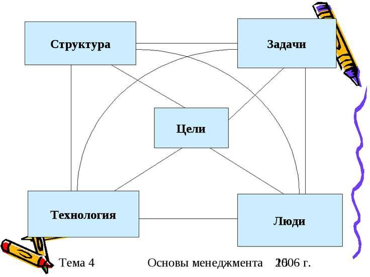 Структура Задачи Технология Люди Цели Основы менеджмента 2006 г.