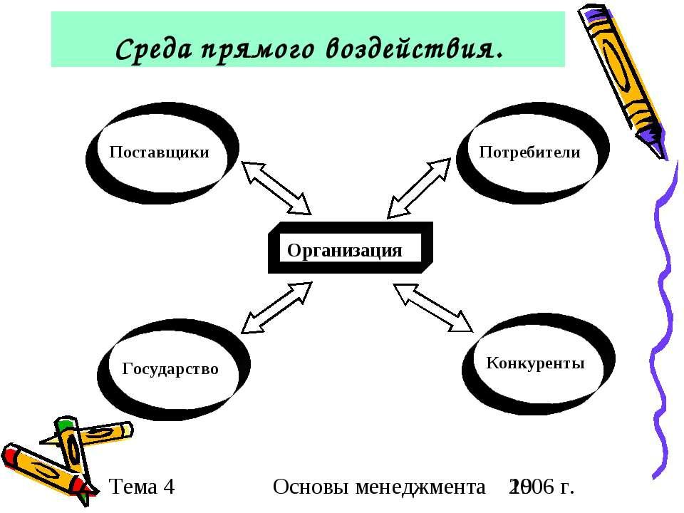 Среда прямого воздействия. Основы менеджмента 2006 г.