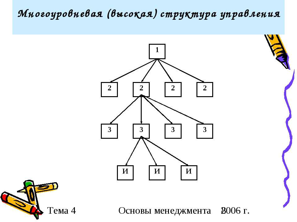 Многоуровневая (высокая) структура управления Основы менеджмента 2006 г.