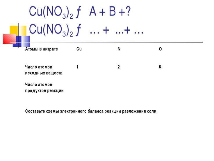 Cu(NO3)2 → А + В +? Cu(NO3)2 → … + ...+ … Атомы в нитрате Cu N O Число атомов...