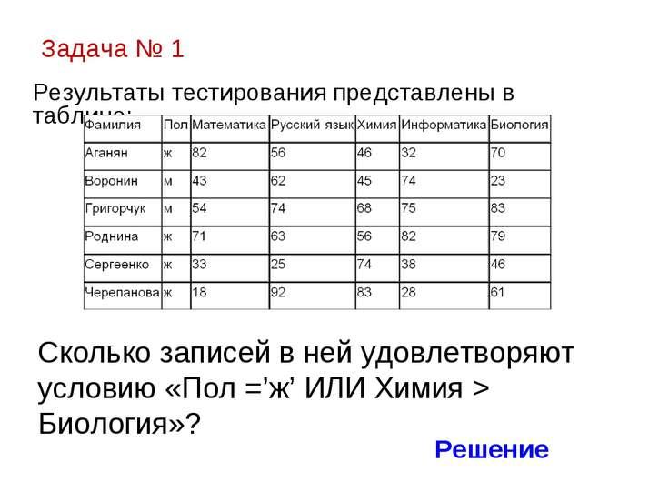 Задача № 1 Результаты тестирования представлены в таблице: Сколько записей в ...