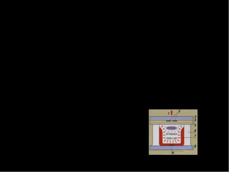 Плазменные экраны Принцип действия элементарной ячейки плазменного экрана: 1 ...