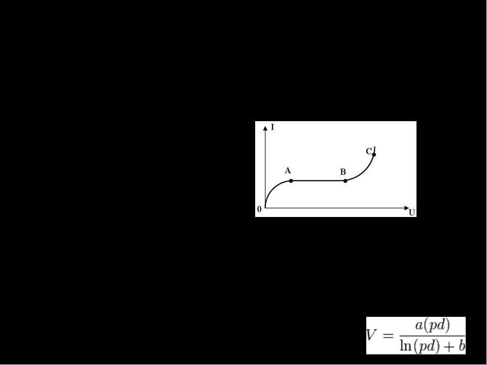 Основные зависимости Вольт-амперная характеристика (ВАХ) — график зависимости...