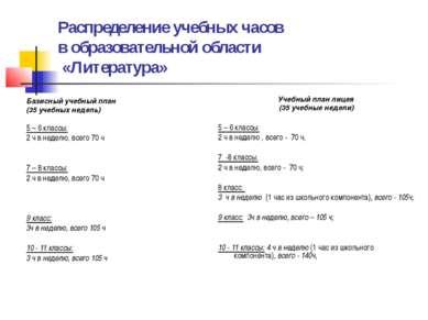 Распределение учебных часов в образовательной области «Литература» Базисный у...