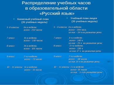 Распределение учебных часов в образовательной области «Русский язык» Базисный...