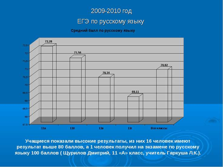 2009-2010 год ЕГЭ по русскому языку Учащиеся показали высокие результаты, из ...