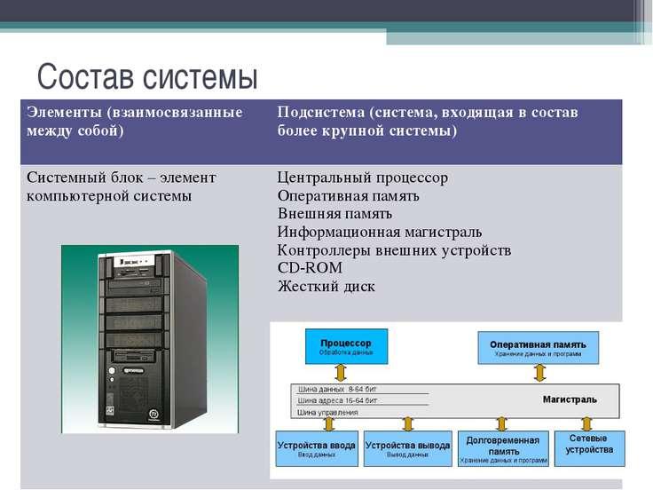 Состав системы Элементы (взаимосвязанные между собой) Подсистема (система, вх...