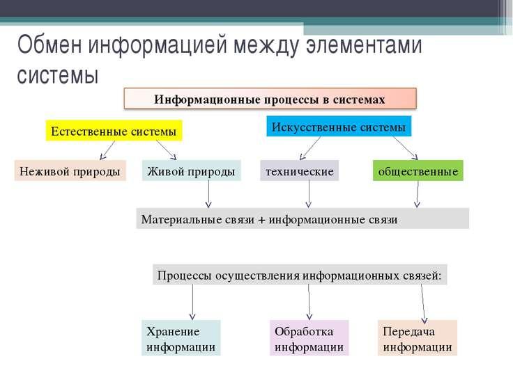 Обмен информацией между элементами системы Естественные системы Искусственные...