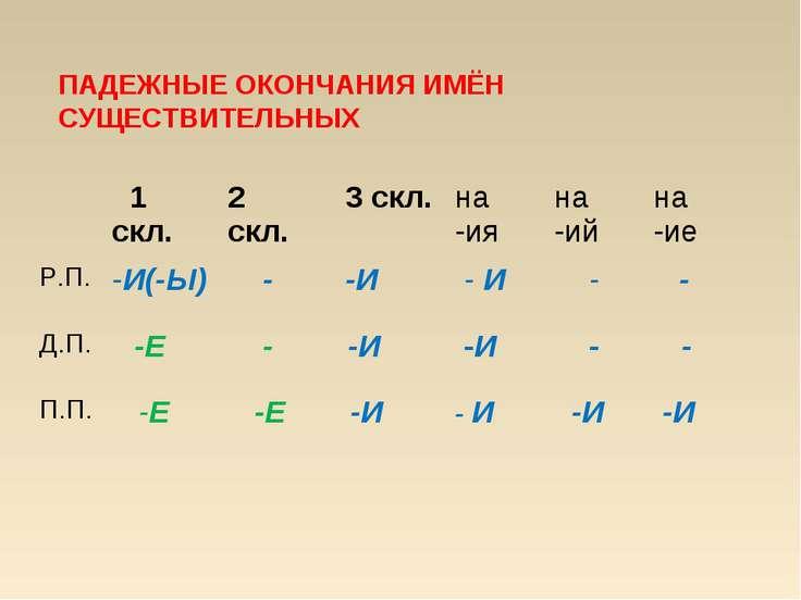 ПАДЕЖНЫЕ ОКОНЧАНИЯ ИМЁН СУЩЕСТВИТЕЛЬНЫХ 1 скл. 2 скл. 3 скл. на -ия на -ий на...