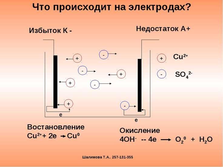 Что происходит на электродах? Избыток К - Недостаток А+ е Востановление Сu2++...