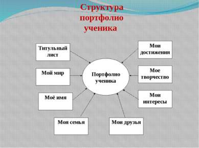Структура портфолио ученика