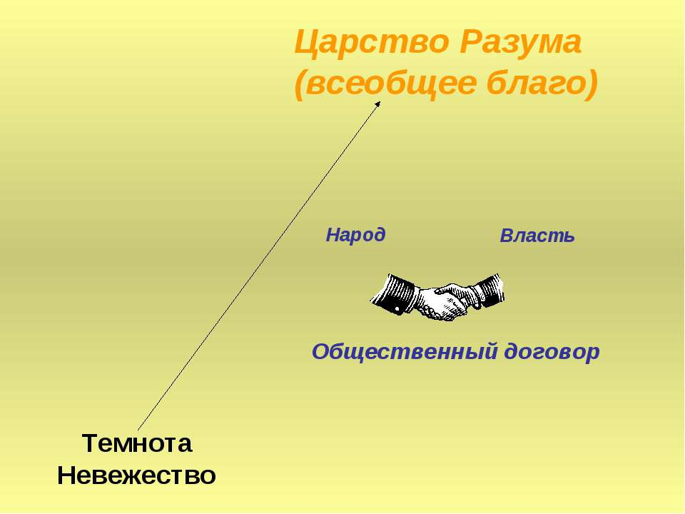 Темнота Невежество Царство Разума (всеобщее благо) Общественный договор Народ...