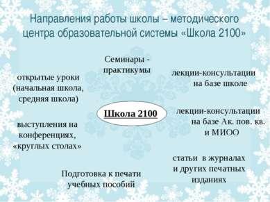 выступления на конференциях, «круглых столах» Направления работы школы – мето...