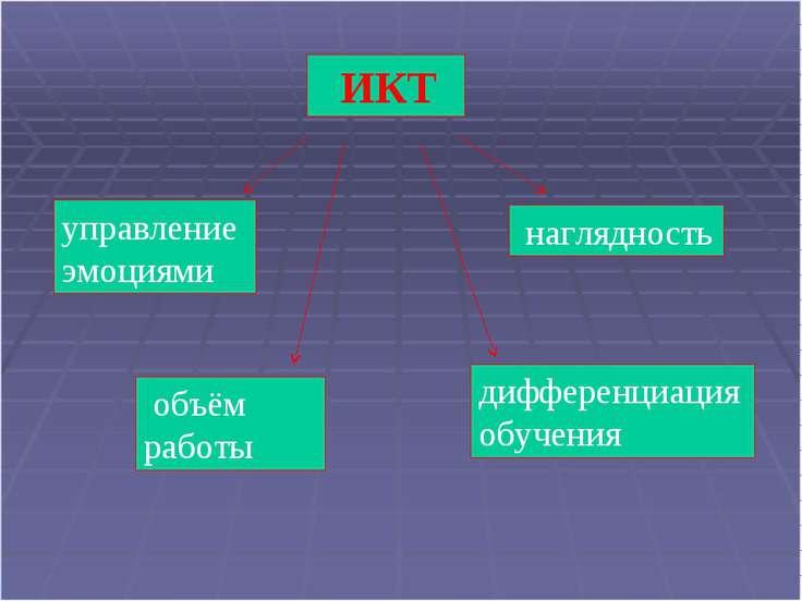 * ИКТ управление эмоциями наглядность объём работы дифференциация обучения