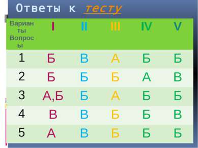 Ответы к тесту Варианты Вопросы I II III IV V 1 Б В А Б Б 2 Б Б Б А В 3 А,Б Б...
