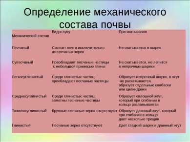 Определение механического состава почвы Механический состав Вид в лупу При ск...
