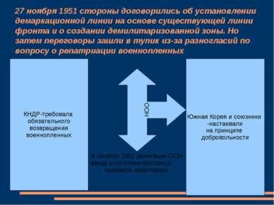 27 ноября 1951 стороны договорились об установлении демаркационной линии на о...