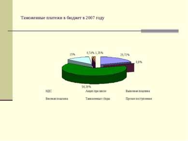 Таможенные платежи в бюджет в 2007 году