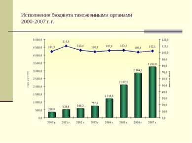 Исполнение бюджета таможенными органами 2000-2007 г.г.