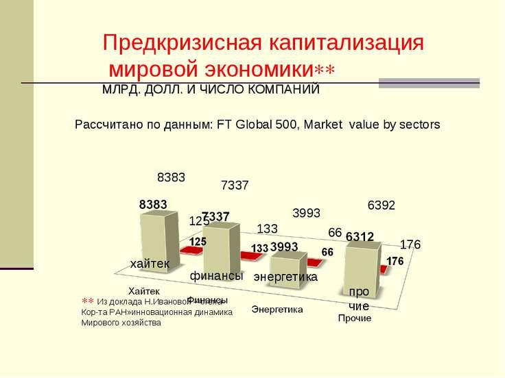 8383 хайтек финансы энергетика прочие 7337 3993 6392 125 133 66 176 Предкризи...
