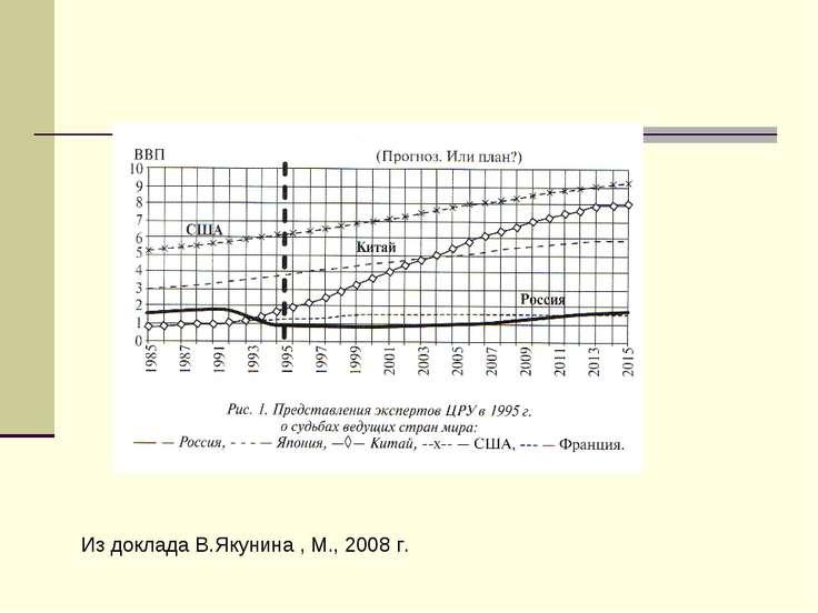 Из доклада В.Якунина , М., 2008 г.