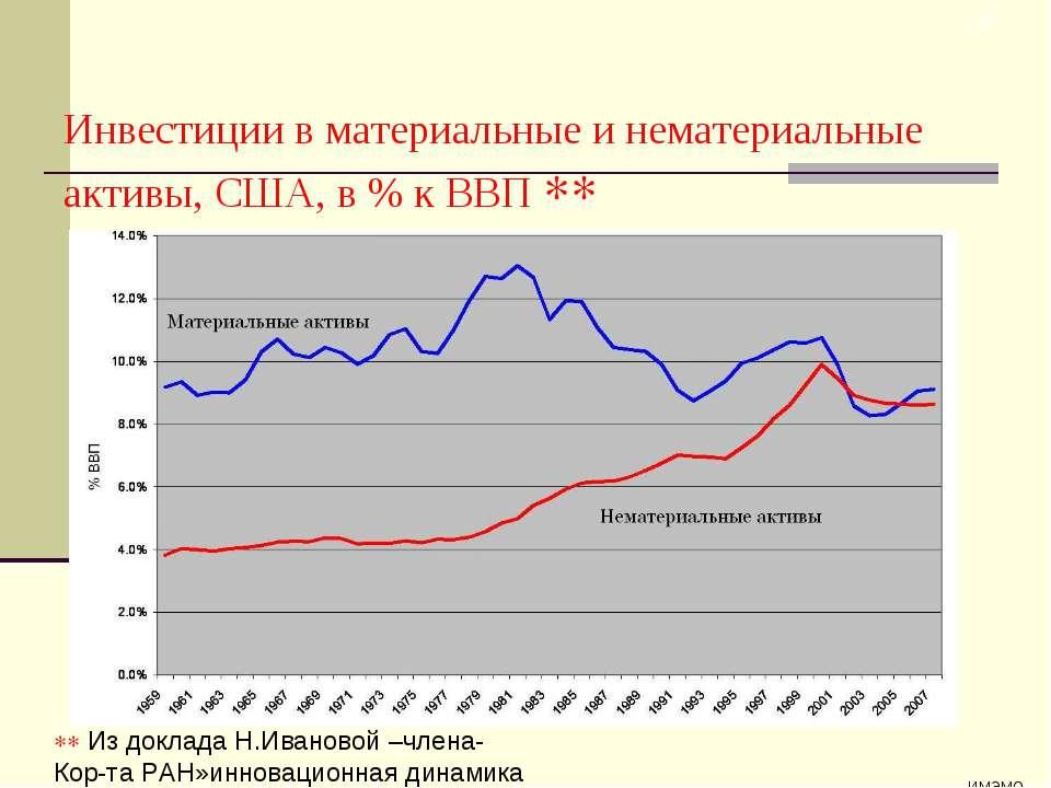 ИМЭМО * Инвестиции в материальные и нематериальные активы, США, в % к ВВП Из ...