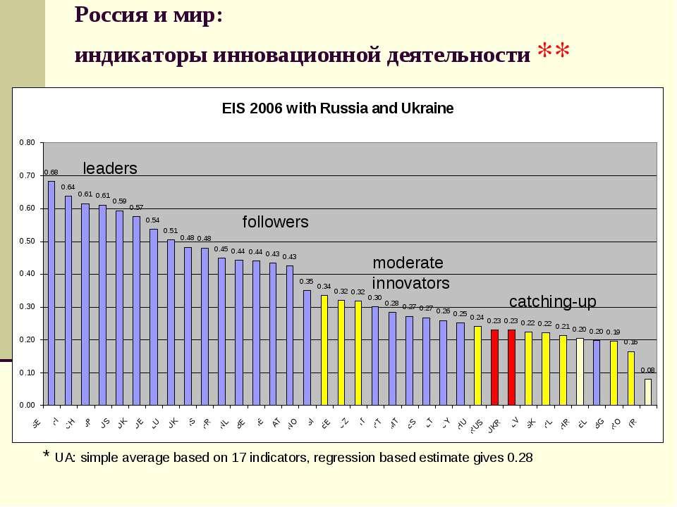 Россия и мир: индикаторы инновационной деятельности leaders followers moderat...