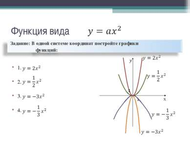 1 y x Функция вида 1. 2. 3. 4. 1