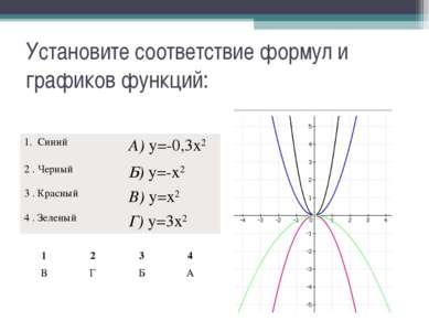 Установите соответствие формул и графиков функций: 1. Синий А) y=-0,3x2 2 . Ч...