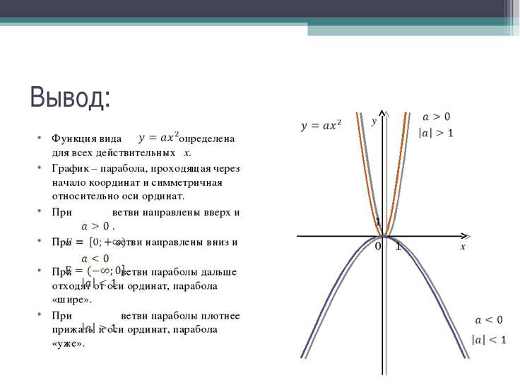 Вывод: Функция вида определена для всех действительных х. График – парабола, ...