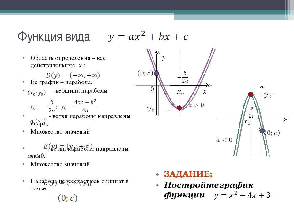 Область определения – все действительные х : Ее график – парабола. - вершина ...