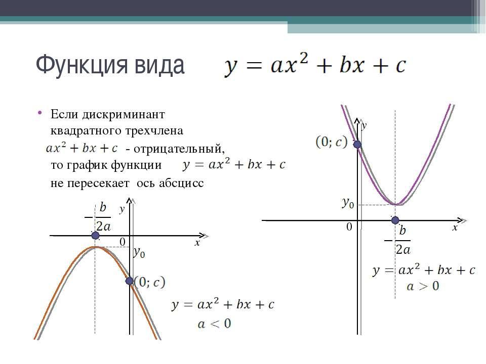 Функция вида Если дискриминант квадратного трехчлена - отрицательный, то граф...