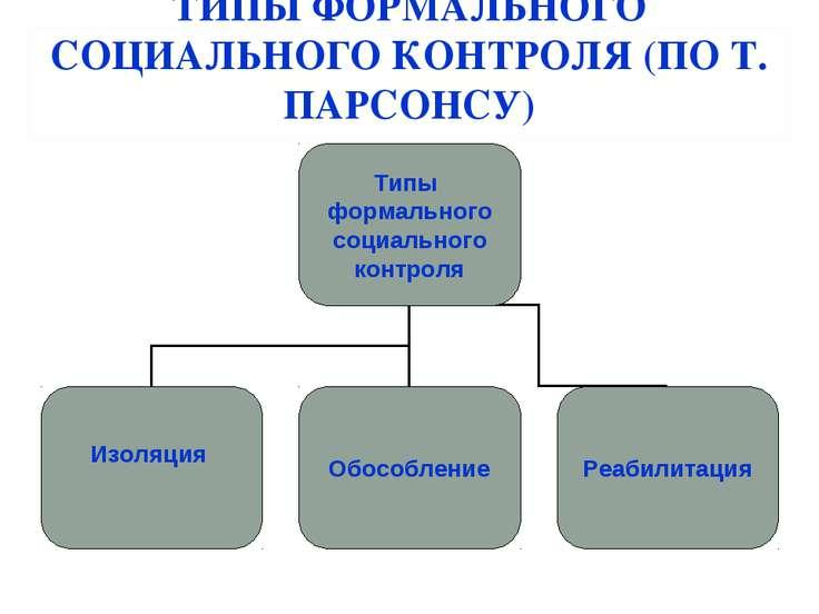 ТИПЫ ФОРМАЛЬНОГО СОЦИАЛЬНОГО КОНТРОЛЯ (ПО Т. ПАРСОНСУ)