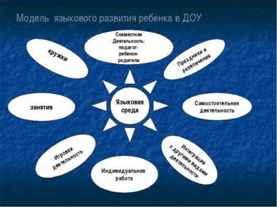 Модель языкового развития ребенка в ДОУ Языковая среда занятия кружки Игровая...