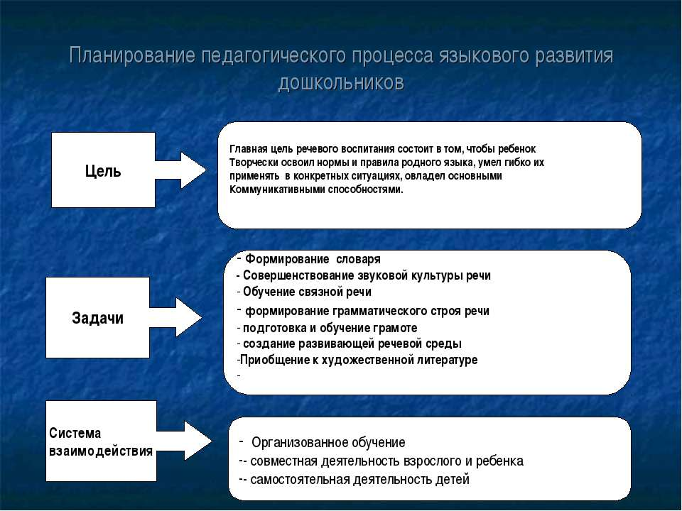 Планирование педагогического процесса языкового развития дошкольников Цель Гл...