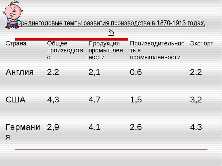 Среднегодовые темпы развития производства в 1870-1913 годах, % Страна Общее п...