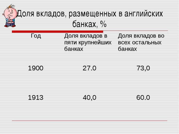 Доля вкладов, размещенных в английских банках, % Год Доля вкладов в пяти круп...