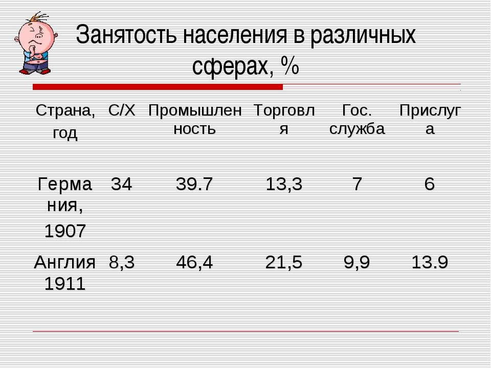 Занятость населения в различных сферах, % Страна, год С/Х Промышленность Торг...